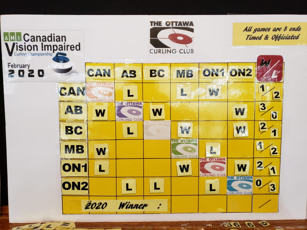 The Win/Loss board at the CVICC after game 3